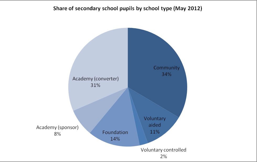 Pie chart showing share of pupils by school type in May 2012