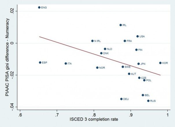 ISCED 3 Completion and Mitigation of Inequality in Numeracy Skills