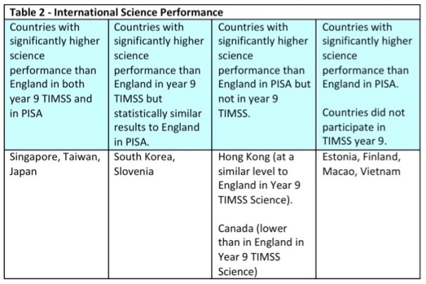 PISA and TIMSS Blog - Table 2.jpg
