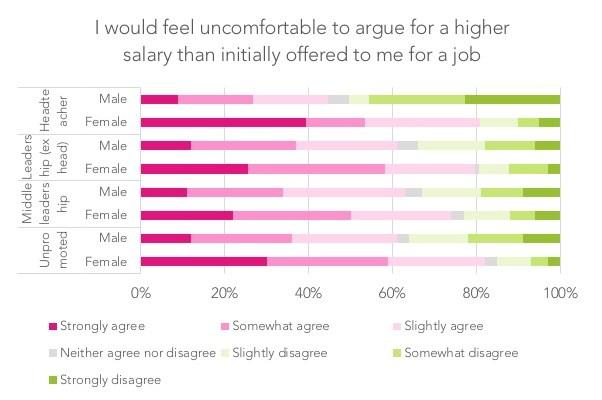 Four reasons why female teachers are paid less than men | IOE LONDON